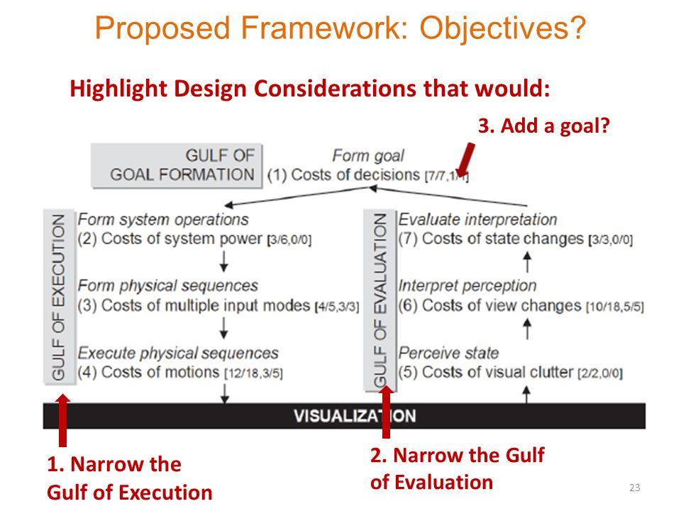 Proposed Framework: Objectives. 23 1. Narrow the Gulf of Execution 2.