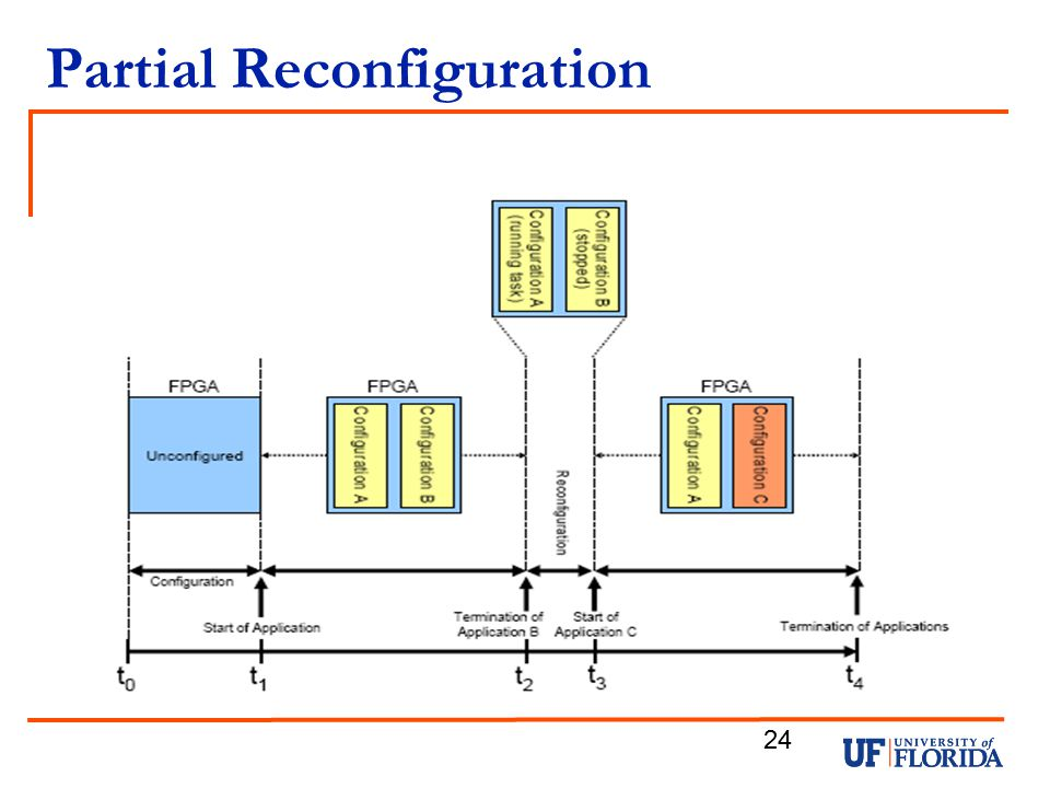Partial Reconfiguration 24