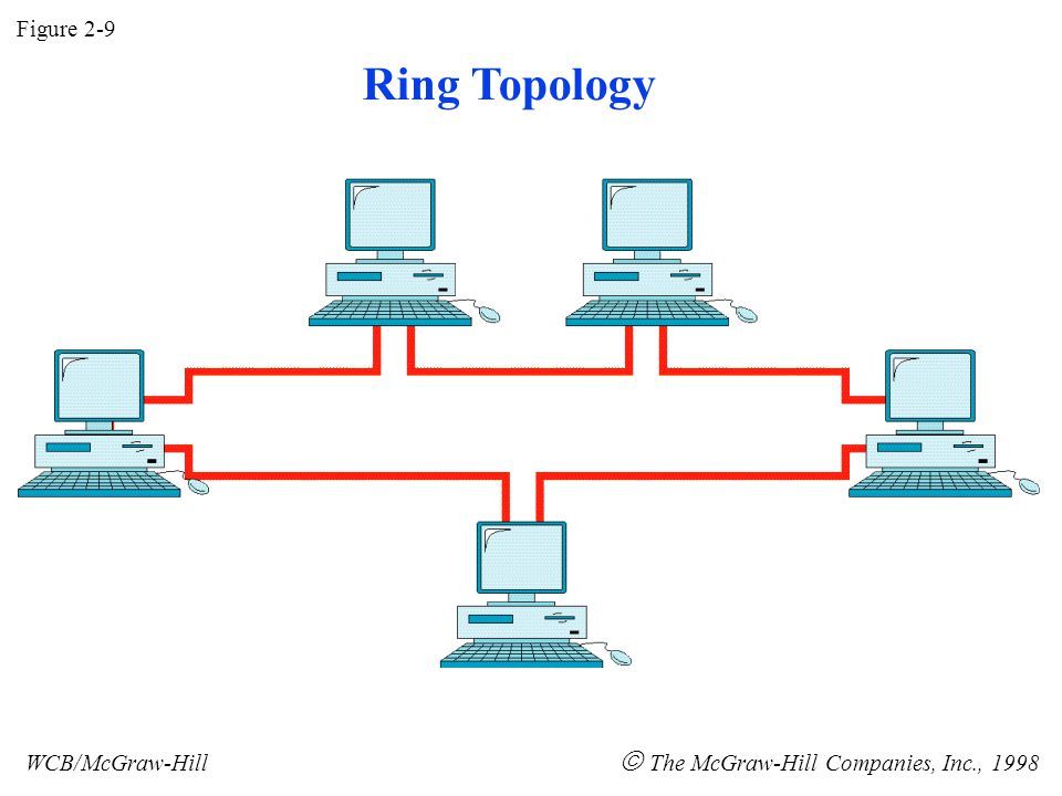 Figure 2-9 WCB/McGraw-Hill  The McGraw-Hill Companies, Inc., 1998 Ring Topology