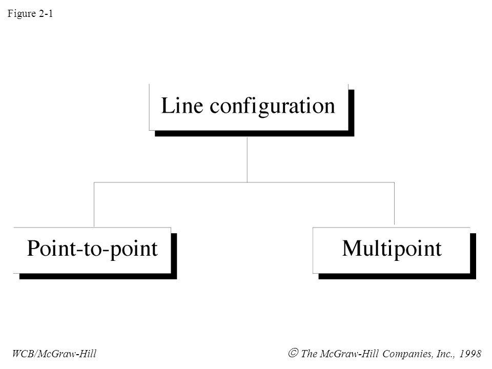 Figure 2-1 WCB/McGraw-Hill  The McGraw-Hill Companies, Inc., 1998