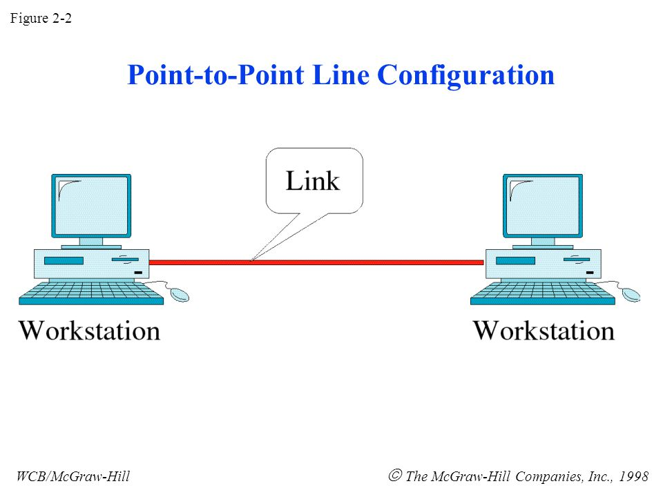 Figure 2-2 WCB/McGraw-Hill  The McGraw-Hill Companies, Inc., 1998 Point-to-Point Line Configuration