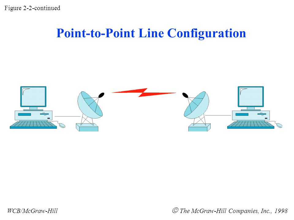 Figure 2-2-continued WCB/McGraw-Hill  The McGraw-Hill Companies, Inc., 1998 Point-to-Point Line Configuration