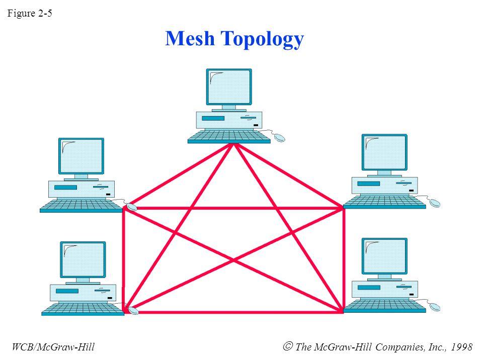 Figure 2-5 WCB/McGraw-Hill  The McGraw-Hill Companies, Inc., 1998 Mesh Topology