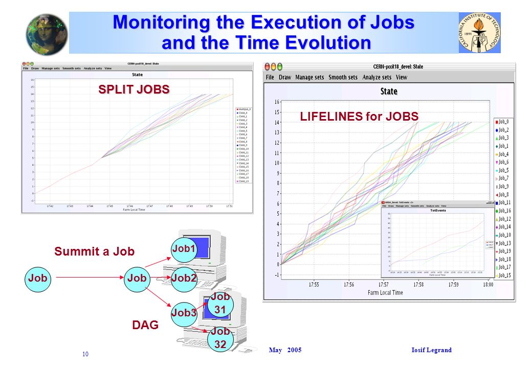 May 2005 Iosif Legrand 10 Monitoring the Execution of Jobs and the Time Evolution SPLIT JOBS LIFELINES for JOBS Job Job1 Job2 Job3 Job 31 Job 32 Summit a Job DAG