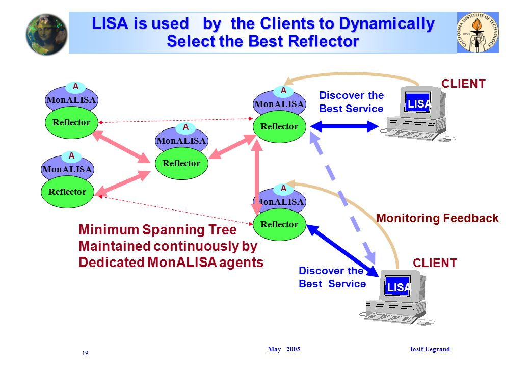 May 2005 Iosif Legrand 19 LISA is used by the Clients to Dynamically Select the Best Reflector LISA Discover the Best Service LISA Discover the Best Service MonALISA Reflector A MonALISA Reflector A MonALISA Reflector A MonALISA Reflector A MonALISA Reflector A Minimum Spanning Tree Maintained continuously by Dedicated MonALISA agents Monitoring Feedback CLIENT