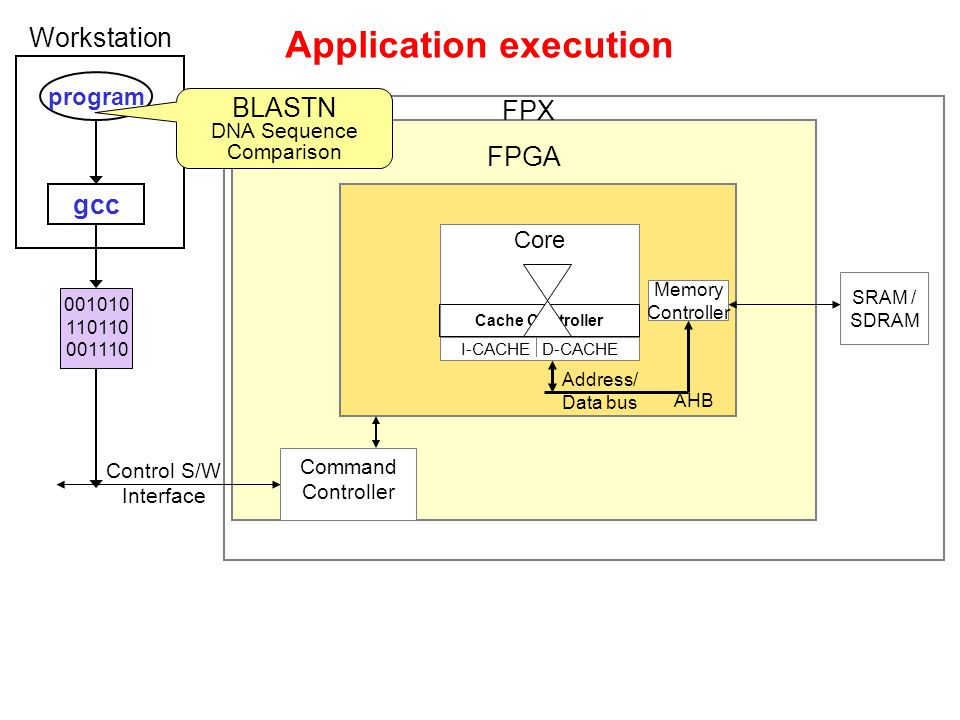 Application execution FPGA FPX LEON Core I-CACHE D-CACHE Cache Controller AHB Address/ Data bus Memory Controller SRAM / SDRAM Control S/W Interface Command Controller Workstation 001010 110110 001110 program gcc 001010 110110 001110 BLASTN DNA Sequence Comparison