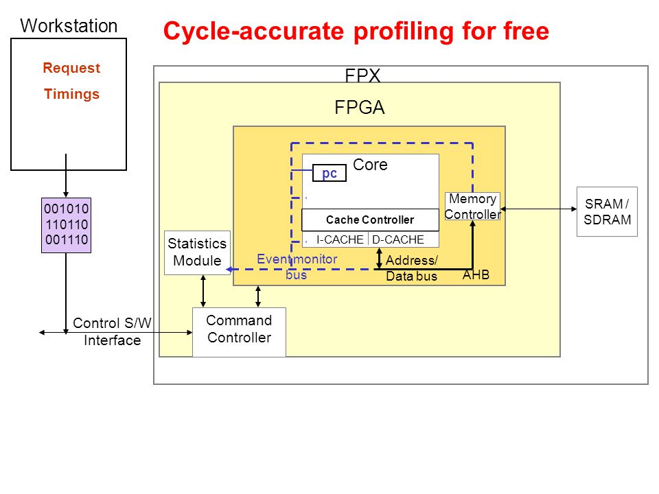 Cycle-accurate profiling for free FPGA FPX LEON Core I-CACHE D-CACHE Cache Controller AHB Address/ Data bus Memory Controller SRAM / SDRAM Control S/W Interface Command Controller Workstation 001010 110110 001110 pc Statistics Module Event monitor bus Request Timings