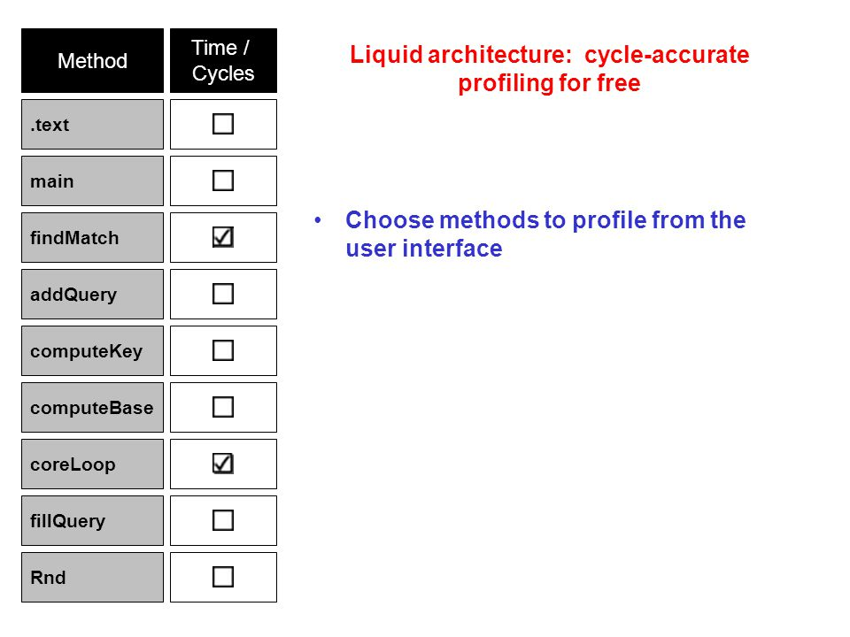 Method Time / Cycles.text main findMatch addQuery computeKey computeBase coreLoop fillQuery Rnd Choose methods to profile from the user interface Liquid architecture: cycle-accurate profiling for free