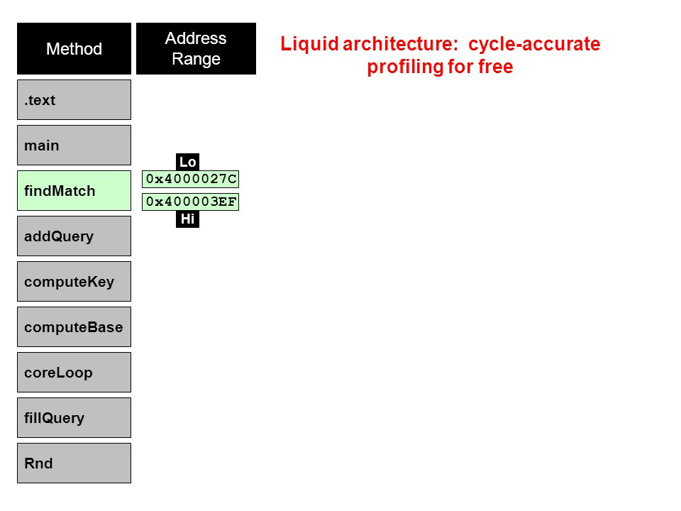 Method Address Range.text main findMatch addQuery computeKey computeBase coreLoop fillQuery Rnd 0x400003EF Liquid architecture: cycle-accurate profiling for free Hi 0x4000027C Lo