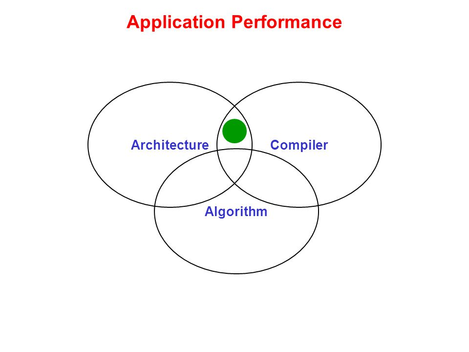 Application Performance ArchitectureCompiler Algorithm