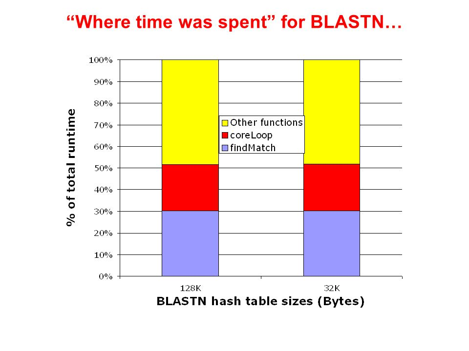 Where time was spent for BLASTN…