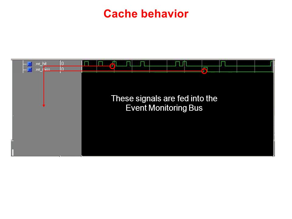 Cache behavior These signals are fed into the Event Monitoring Bus
