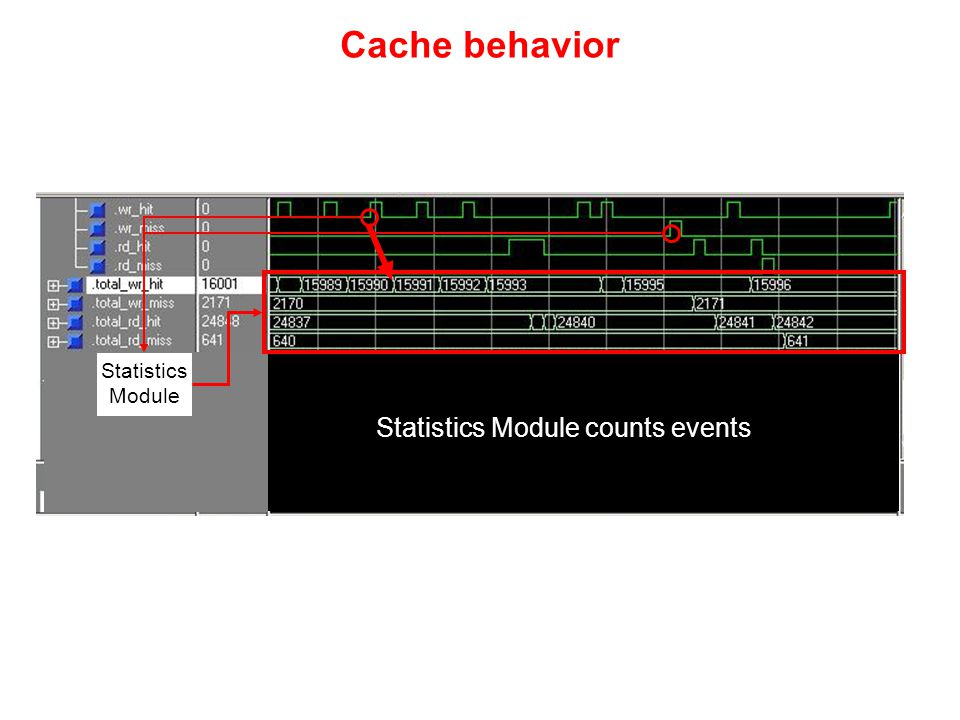 Cache behavior Statistics Module Statistics Module counts events