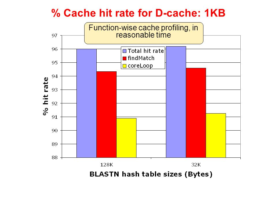 % Cache hit rate for D-cache: 1KB Function-wise cache profiling, in reasonable time