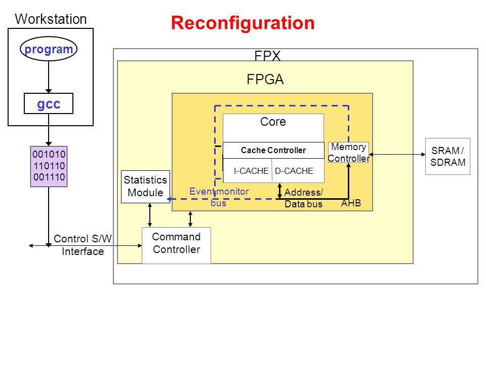 Reconfiguration FPGA Control S/W Interface Command Controller AHB Address/ Data bus Memory Controller SRAM / SDRAM Statistics Module Event monitor bus FPX program gcc Workstation Core I-CACHE D-CACHE Cache Controller 001010 110110 001110 I-CACHE D-CACHE Cache Controller