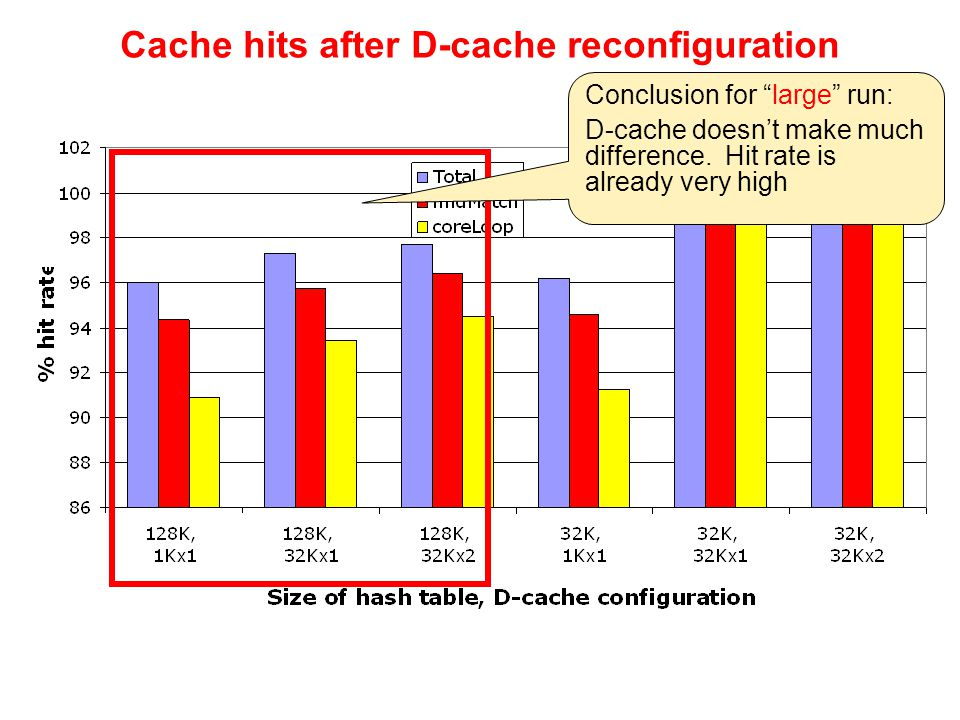 Conclusion for large run: D-cache doesn't make much difference. Hit rate is already very high