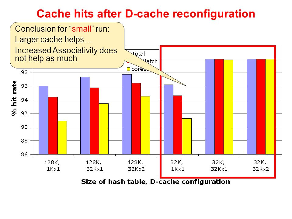 Conclusion for small run: Larger cache helps… Increased Associativity does not help as much