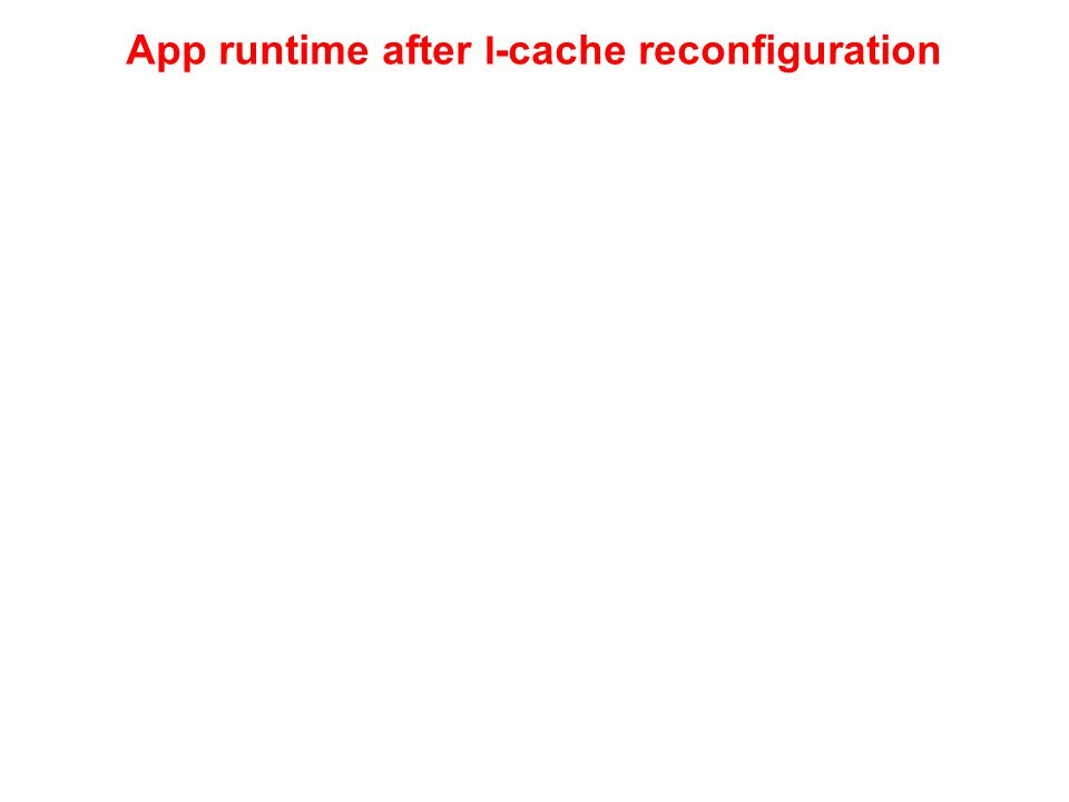 App runtime after I -cache reconfiguration