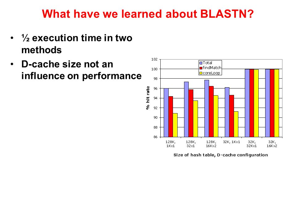 What have we learned about BLASTN.