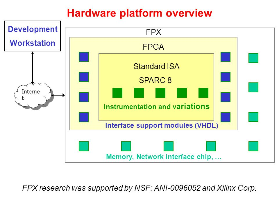 Hardware platform overview FPGA Standard ISA SPARC 8 Instrumentation and v ariations FPX Interface support modules (VHDL) Memory, Network interface chip, … Interne t Development Workstation FPX research was supported by NSF: ANI-0096052 and Xilinx Corp.