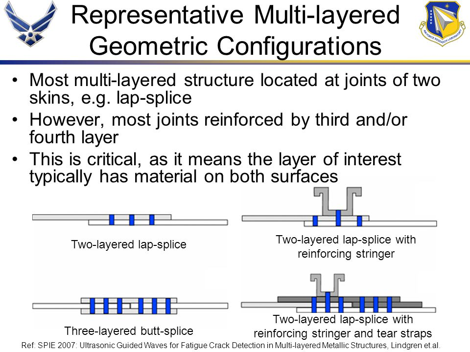 Representative Multi-layered Geometric Configurations Most multi-layered structure located at joints of two skins, e.g.