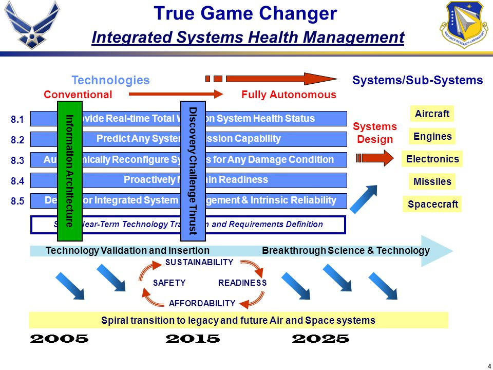 4 Provide Real-time Total Weapon System Health Status Predict Any System's Mission Capability Design for Integrated System Management & Intrinsic Reliability Autonomically Reconfigure Systems for Any Damage Condition Proactively Maintain Readiness 202520152005 Technologies Systems/Sub-Systems READINESS AFFORDABILITY SUSTAINABILITY SAFETY Conventional Fully Autonomous Aircraft Engines Missiles Spacecraft Electronics Spiral transition to legacy and future Air and Space systems Systems Design Technology Validation and InsertionBreakthrough Science & Technology Spiral Near-Term Technology Transition and Requirements Definition 8.1 8.2 8.3 8.5 8.4 Information Architecture Discovery Challenge Thrust True Game Changer Integrated Systems Health Management