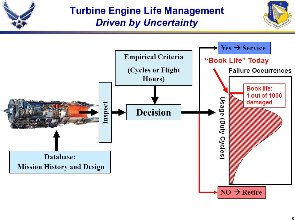 5 Turbine Engine Life Management Driven by Uncertainty Database: Mission History and Design Yes  Service NO  Retire Decision Empirical Criteria (Cycles or Flight Hours) Inspect Usage (Duty Cycles) Failure Occurrences Book Life Today Book life: 1 out of 1000 damaged