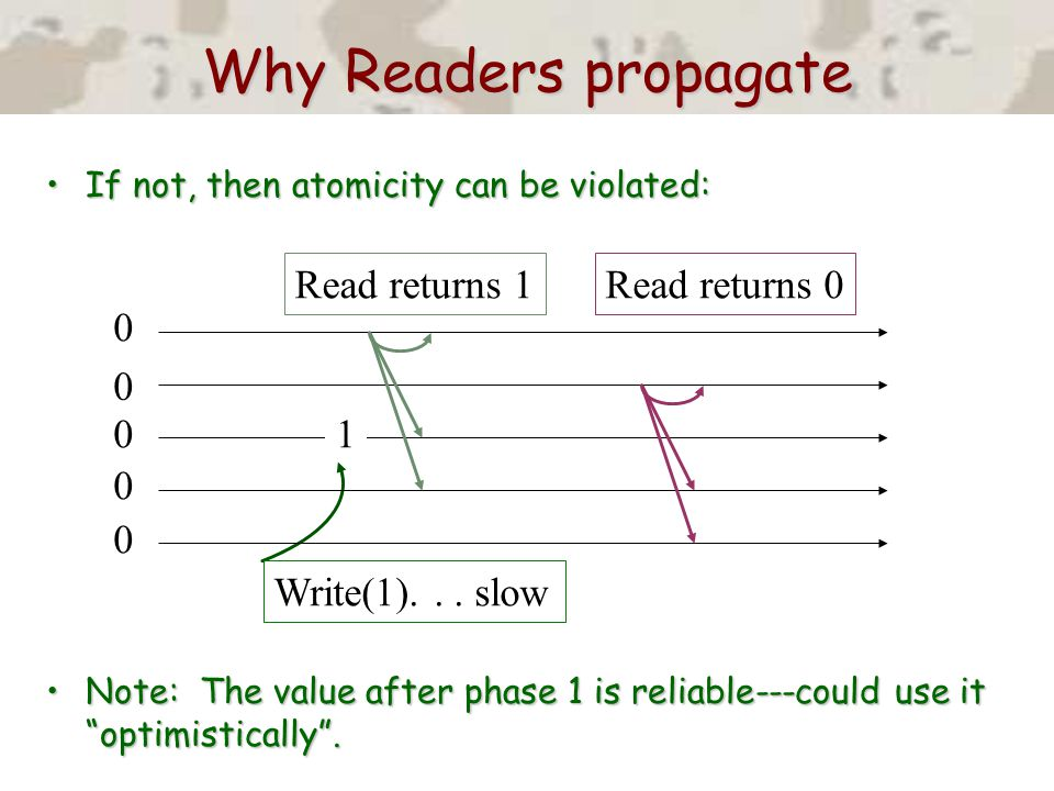 Why Readers propagate If not, then atomicity can be violated:If not, then atomicity can be violated: Note: The value after phase 1 is reliable---could use it optimistically .Note: The value after phase 1 is reliable---could use it optimistically .