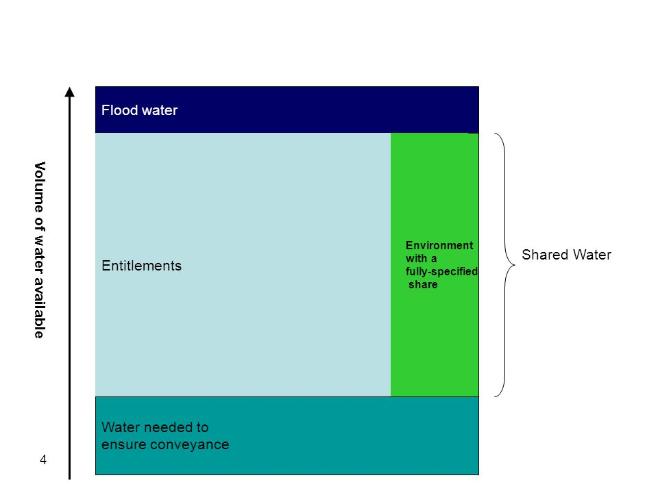 4 Water needed to ensure conveyance EntitlementsEnvironment Flood water Shared Water Entitlements Volume of water available Environment with a fully-specified share