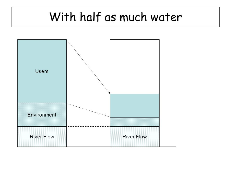 With half as much water Users Environment River Flow Environment River Flow Users