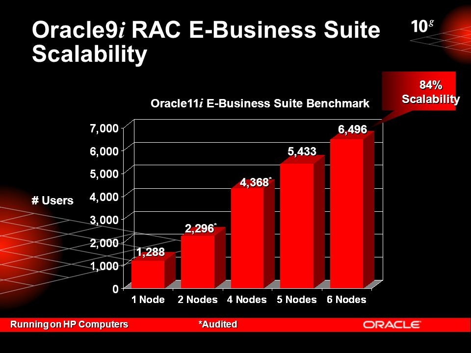 # Users 2,296 * 4,368 * Oracle11 i E-Business Suite Benchmark Oracle9 i RAC E-Business Suite Scalability Running on HP Computers*Audited 84% Scalability 84% Scalability 1,288 5,433 6,496