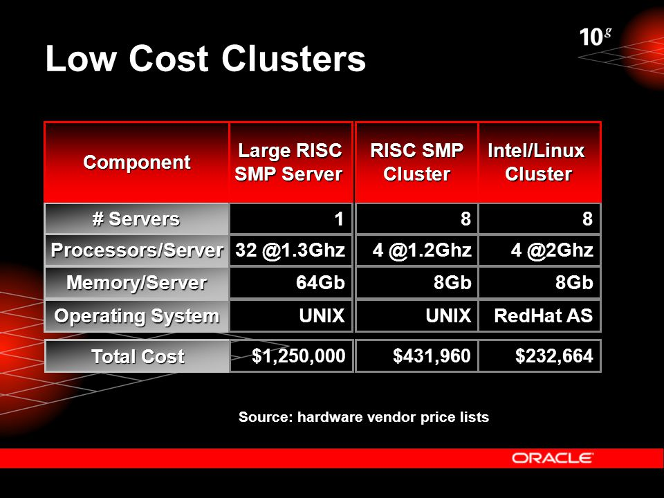 Low Cost Clusters # Servers Operating System Processors/Server Component Total Cost 1 32 @1.3Ghz UNIX Large RISC SMP Server $1,250,000 Source: hardware vendor price lists Memory/Server64Gb 8 4 @2Ghz RedHat AS Intel/LinuxCluster $232,664 8Gb 8 4 @1.2Ghz UNIX RISC SMP Cluster $431,960 8Gb