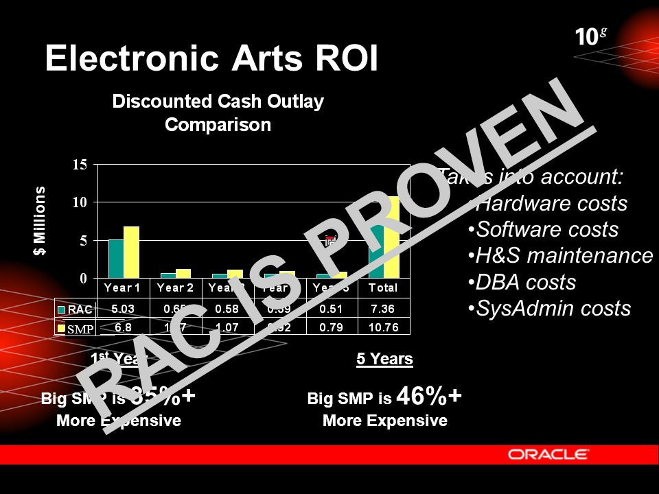 Electronic Arts ROI 1 st Year Big SMP is 35%+ More Expensive SMP 5 Years Big SMP is 46%+ More Expensive Takes into account: Hardware costs Software costs H&S maintenance DBA costs SysAdmin costs RAC IS PROVEN