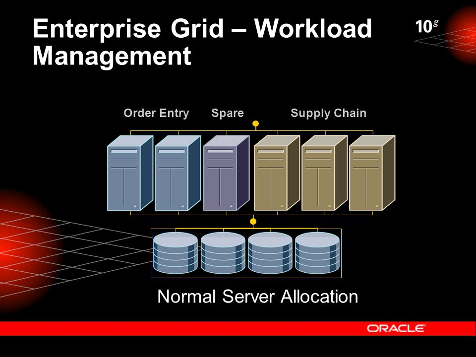 Enterprise Grid – Workload Management Normal Server Allocation Order EntrySupply ChainSpare
