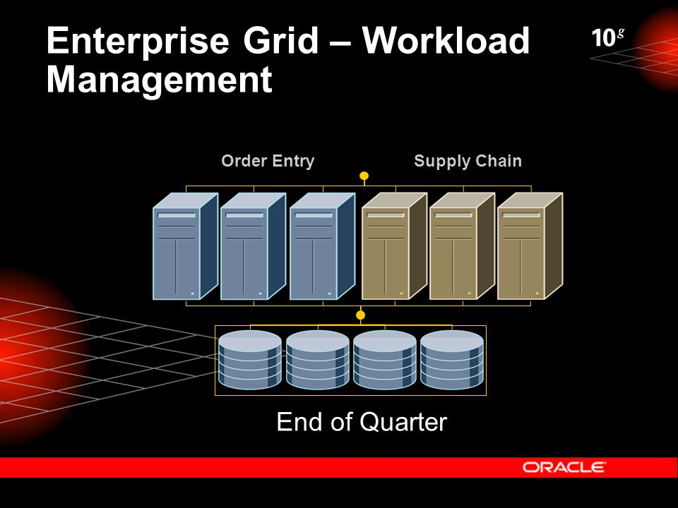 Enterprise Grid – Workload Management End of Quarter Order EntrySupply Chain