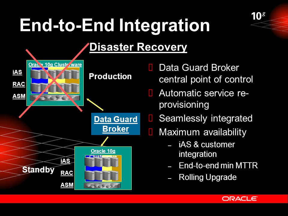End-to-End Integration Disaster Recovery ASM iAS Oracle 10g Clusterware RAC  Data Guard Broker central point of control  Automatic service re- provisioning  Seamlessly integrated  Maximum availability – iAS & customer integration – End-to-end min MTTR – Rolling Upgrade ASM iAS Oracle 10g Clusterware RAC Data Guard Broker Production Standby