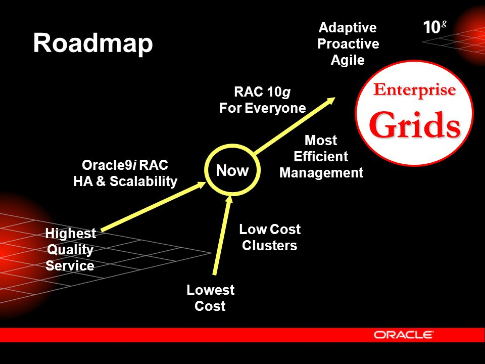 Roadmap Now Highest Quality Service Lowest Cost Oracle9i RAC HA & Scalability Low Cost Clusters RAC 10g For Everyone Most Efficient Management Adaptive Proactive Agile EnterpriseGrids