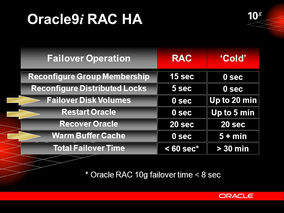 Failover OperationRAC'Cold' Restart Oracle Recover Oracle Warm Buffer Cache Total Failover Time Failover Disk Volumes Reconfigure Distributed Locks Reconfigure Group Membership 0 sec 20 sec 0 sec < 60 sec* 0 sec 5 sec 15 sec Up to 5 min 20 sec 5 + min > 30 min Up to 20 min 0 sec Oracle9 i RAC HA * Oracle RAC 10g failover time < 8 sec