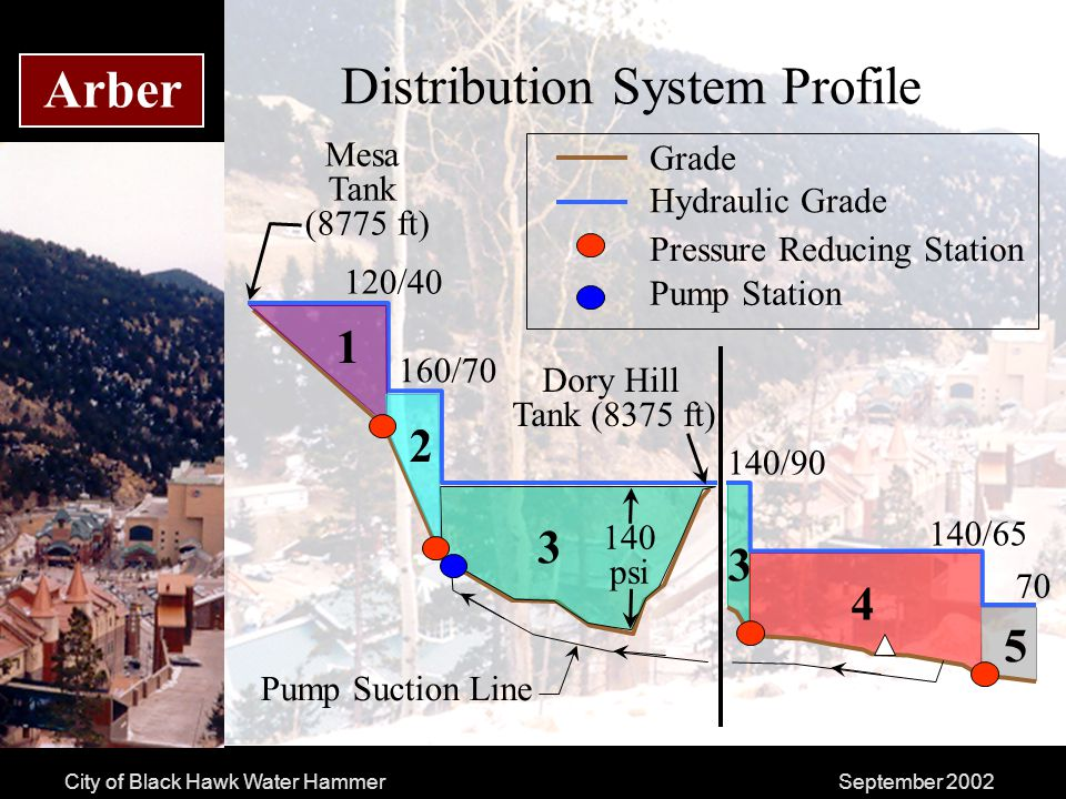 City of Black Hawk Water HammerSeptember 2002 Arber Distribution System Profile Grade Hydraulic Grade Pressure Reducing Station Dory Hill Tank (8375 ft) Mesa Tank (8775 ft) 1 2 3 140 psi 120/40 160/70 3 4 5 140/90 140/65 70 Pump Station Pump Suction Line
