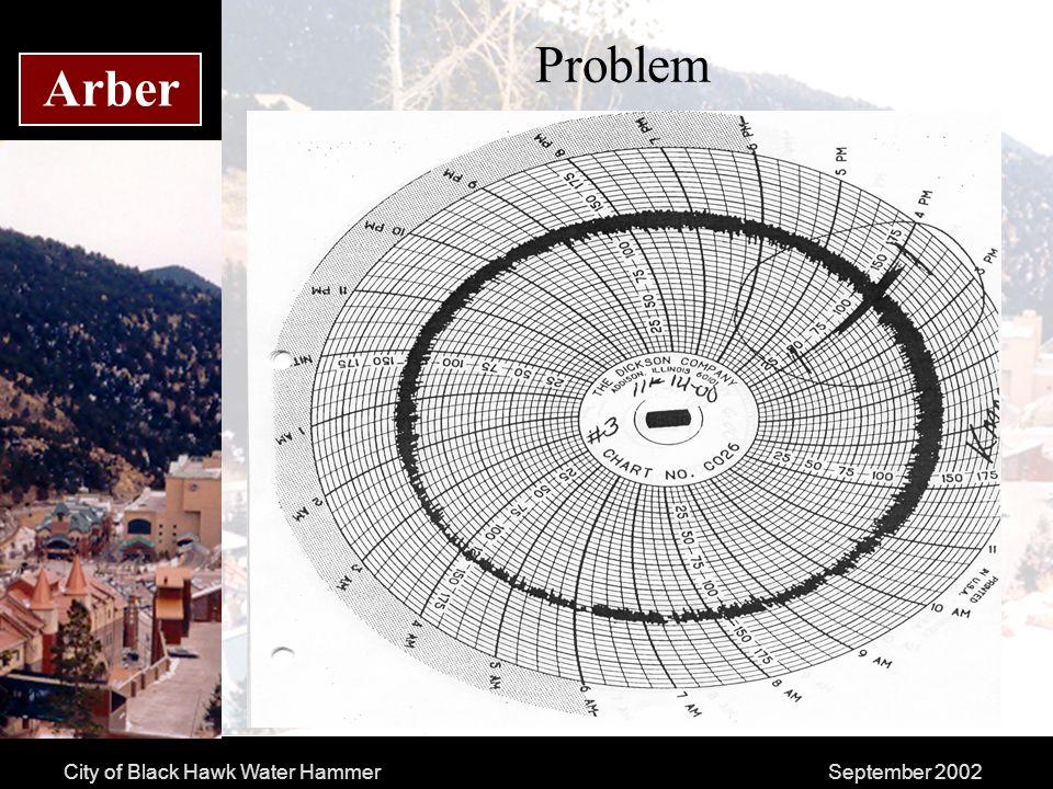 City of Black Hawk Water HammerSeptember 2002 Arber Problem