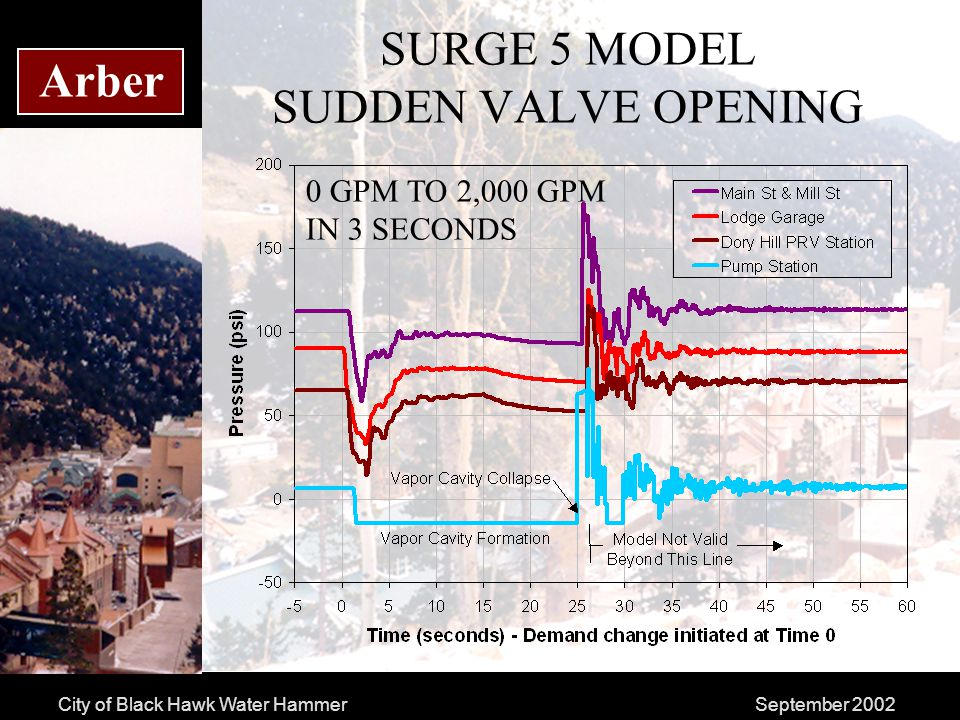 City of Black Hawk Water HammerSeptember 2002 Arber SURGE 5 MODEL SUDDEN VALVE OPENING 0 GPM TO 2,000 GPM IN 3 SECONDS