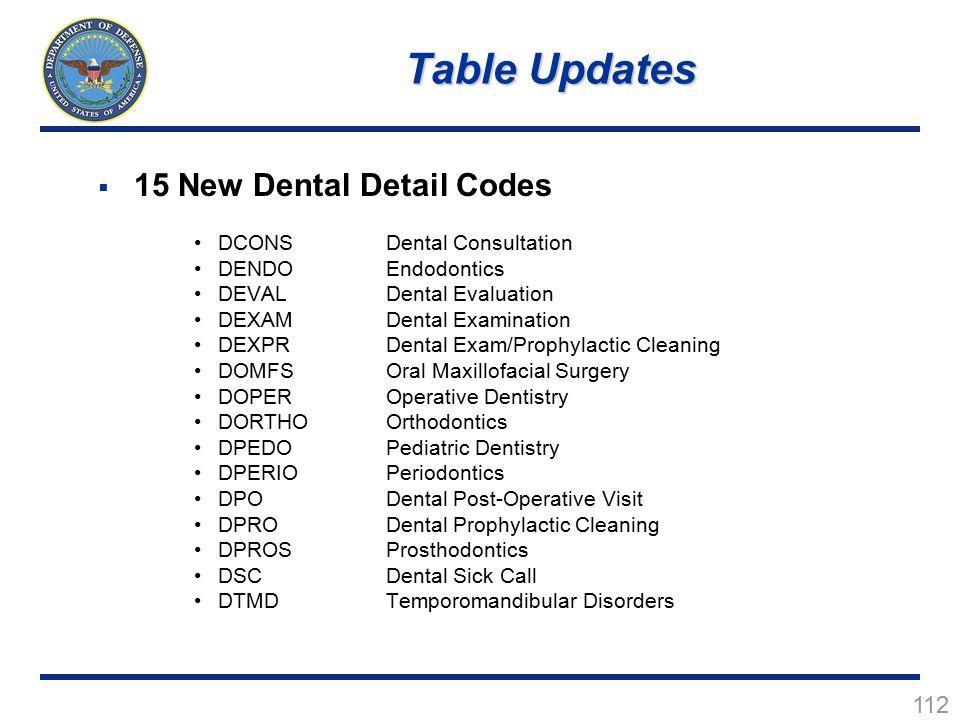 112  15 New Dental Detail Codes DCONSDental Consultation DENDOEndodontics DEVALDental Evaluation DEXAMDental Examination DEXPRDental Exam/Prophylacti