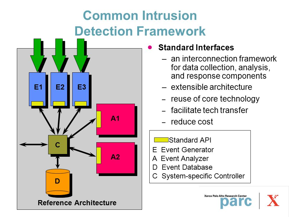 Common Intrusion Detection Framework E1E2E3 A1 A2 C D E Event Generator A Event Analyzer D Event Database C System-specific Controller Standard API Reference Architecture  Standard Interfaces –an interconnection framework for data collection, analysis, and response components –extensible architecture – reuse of core technology – facilitate tech transfer – reduce cost