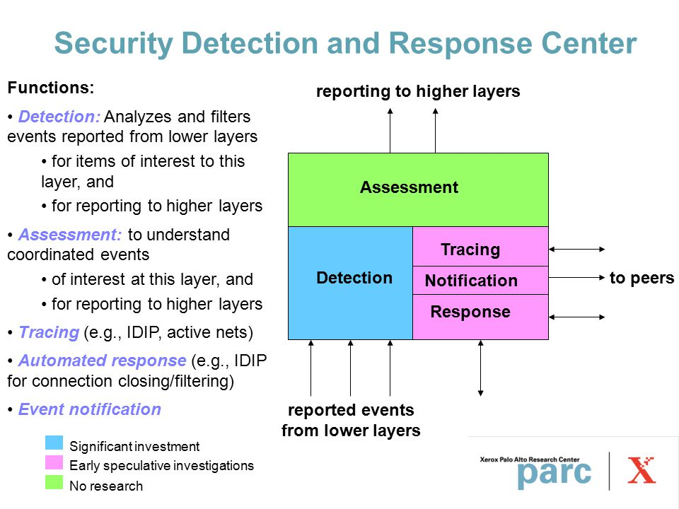 Detection Assessment Response Tracing Notification to peers reported events from lower layers reporting to higher layers Security Detection and Response Center Functions: Detection: Analyzes and filters events reported from lower layers for items of interest to this layer, and for reporting to higher layers Assessment: to understand coordinated events of interest at this layer, and for reporting to higher layers Tracing (e.g., IDIP, active nets) Automated response (e.g., IDIP for connection closing/filtering) Event notification Significant investment Early speculative investigations No research