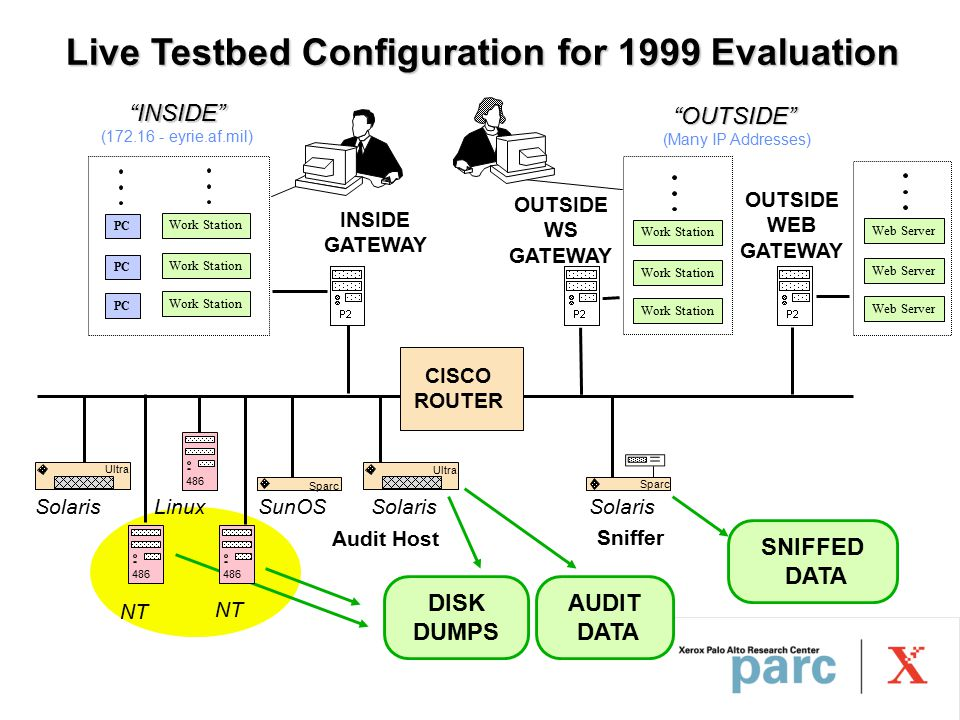 Live Testbed Configuration for 1999 Evaluation INSIDE GATEWAY INSIDE (172.16 - eyrie.af.mil) OUTSIDE (Many IP Addresses) PC Web Server Sniffer LinuxSunOSSolaris OUTSIDE WS GATEWAY OUTSIDE WEB GATEWAY Audit Host Work Station Sparc Ultra 486 CISCO ROUTER AUDIT DATA SNIFFED DATA DISK DUMPS NT 486 NT 486
