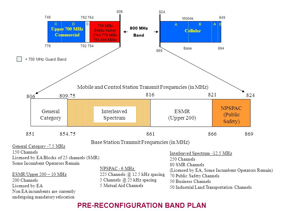 General Category Interleaved Spectrum ESMR (Upper 200) 806 809.75 821816 824 Base Station Transmit Frequencies (in MHz) 851854.75866861869 Mobile and Control Station Transmit Frequencies (in MHz) NPSPAC (Public Safety) NPSPAC - 6 MHz 225 Channels @ 12.5 kHz spacing 5 Channels @ 25 kHz spacing 5 Mutual Aid Channels ESMR/Upper 200 – 10 MHz 200 Channels Licensed by EA Non EA incumbents are currently undergoing mandatory relocation General Category -7.5 MHz 150 Channels Licensed by EA Blocks of 25 channels (SMR) Some Incumbent Operators Remain Interleaved Spectrum -12.5 MHz 250 Channels 80 SMR Channels (Licensed by EA, Some Incumbent Operators Remain) 70 Public Safety Channels 50 Business Channels 50 Industrial Land Transportation Channels Cellular 700 MHz Public Safety (764-776 MHz 794-806 MHz) 762 746 764 806 824 849 DCB A ABB 800 MHz Band = 700 MHz Guard Band Mobile Upper 700 MHz Commercial 894 869 792794776 Base PRE-RECONFIGURATION BAND PLAN