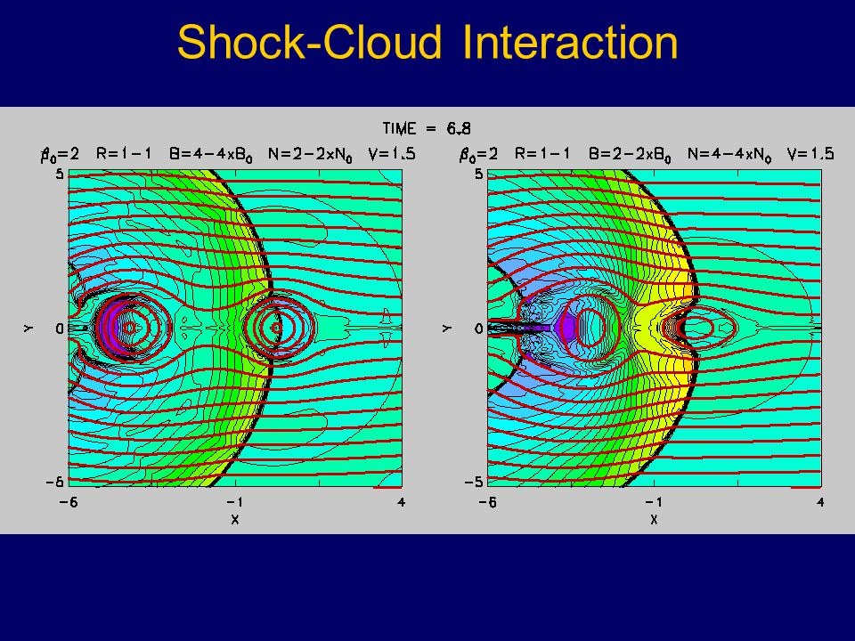 Shock-Cloud Interaction