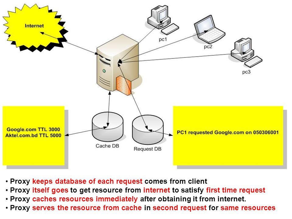 Proxy keeps database of each request comes from client Proxy itself goes to get resource from internet to satisfy first time request Proxy caches resources immediately after obtaining it from internet.