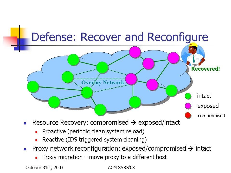 October 31st, 2003ACM SSRS 03 Defense: Recover and Reconfigure Resource Recovery: compromised  exposed/intact Proactive (periodic clean system reload) Reactive (IDS triggered system cleaning) Proxy network reconfiguration: exposed/compromised  intact Proxy migration – move proxy to a different host Overlay Network intact exposed compromised Recovered!