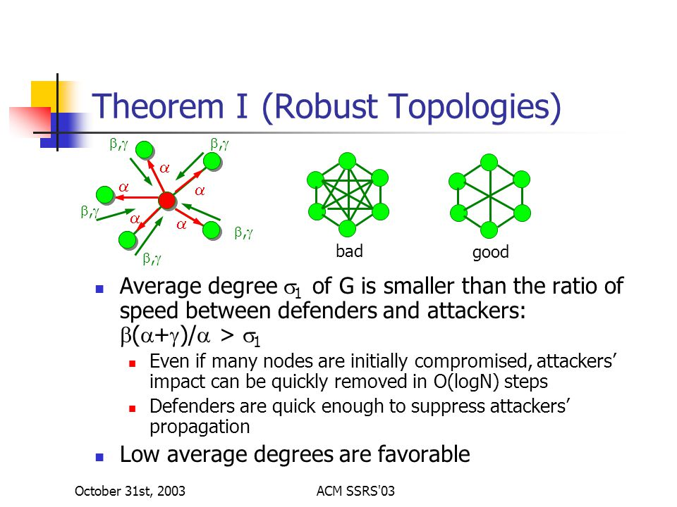 October 31st, 2003ACM SSRS 03 Theorem I (Robust Topologies) Average degree  1 of G is smaller than the ratio of speed between defenders and attackers:  (  +  )/  >  1 Even if many nodes are initially compromised, attackers' impact can be quickly removed in O(logN) steps Defenders are quick enough to suppress attackers' propagation Low average degrees are favorable      ,, ,, ,,,, ,, bad good